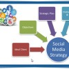 Social Media Marketing Tutorial and Guide